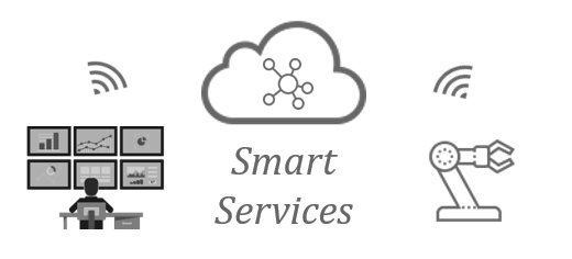 Benchmarking Smart Services - Transformation of the Service Organization